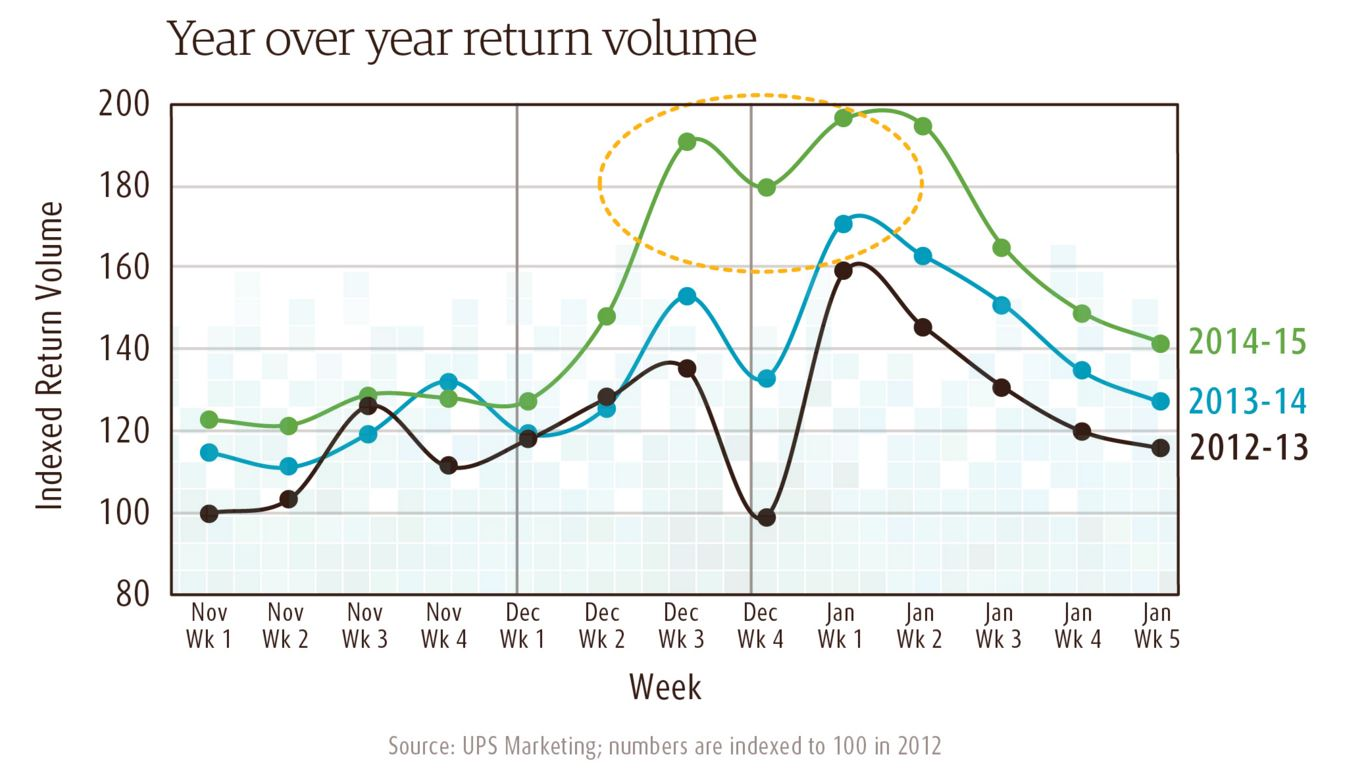 ups return volume