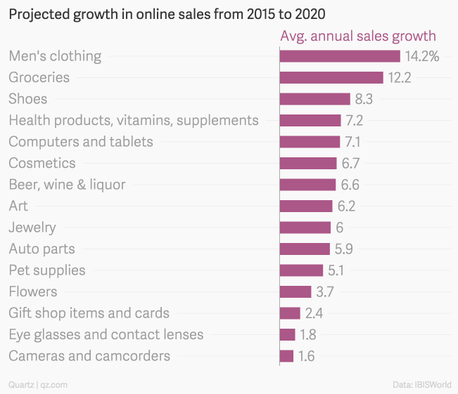 online apparel sales growth