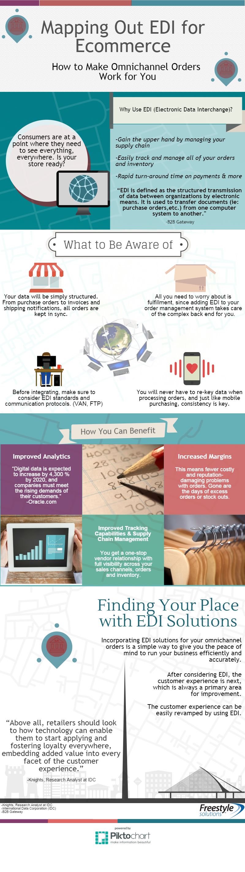 edi solutions for ecommerce infographic