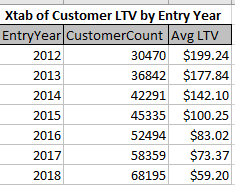 Customer LTV graph