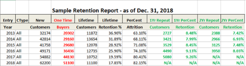 sample retention report