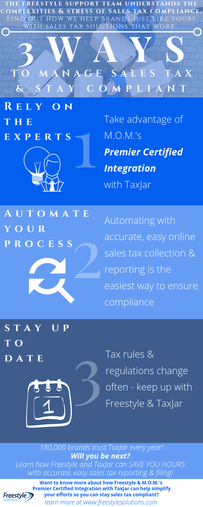infographic on MOM and TaxJar