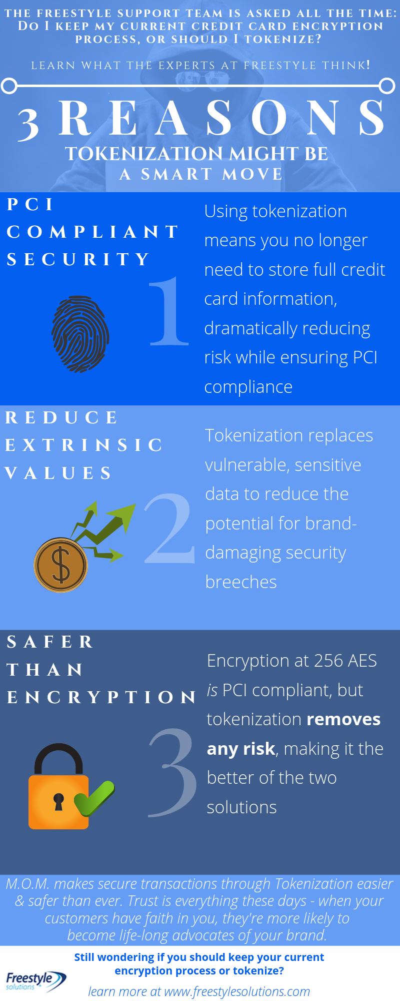 infographic on tokenization